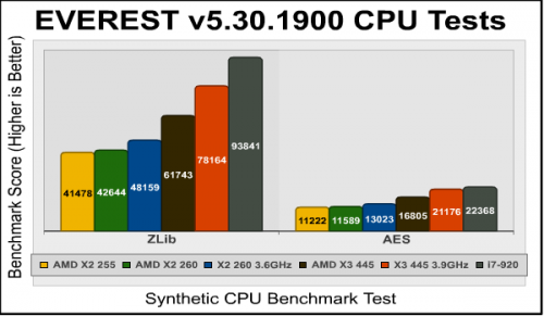 Тест процессора AMD Athlon II X3 445