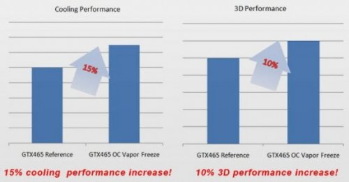 Inno3D представляет GeForce GTX 465 OC Vapor Freeze